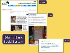 edahs_basic_social_system.jpg