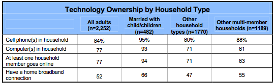"Pew Internet & American Life Project, ""Networked Families"""
